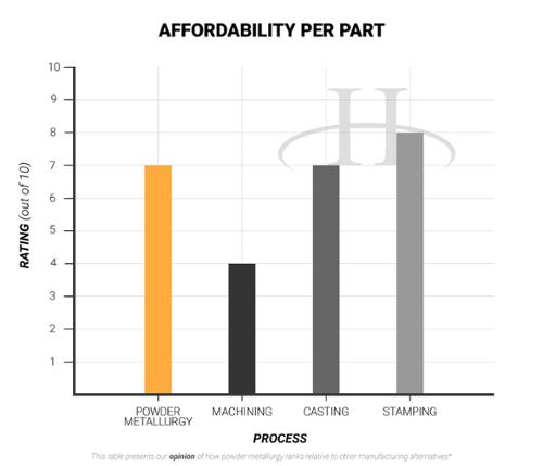 Affordability per Part- advantages of powder metallurgy