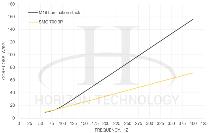Core and hysteresis Loss in Induction Motors: soft magnetic composite Vs. Steel Lamination - Line Graph 2