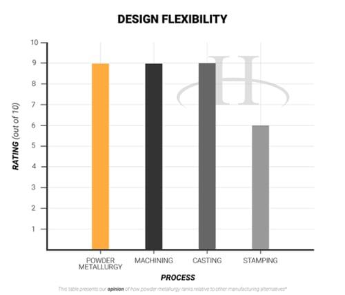 Design Flexibility- advantages of powder metallurgy