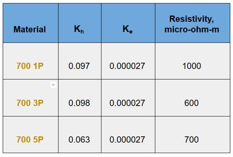 HORIZON blog Core losses SMC materials chart 2