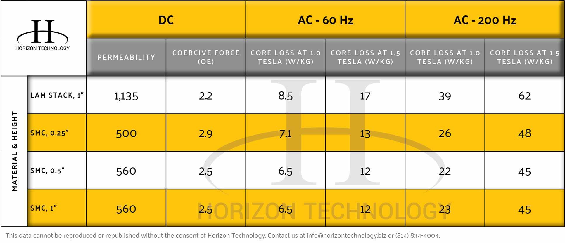 Horizon-Core-Loss-Table