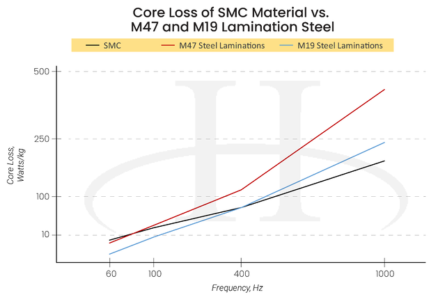 Hysteresis Loss in DC Motors - Hysteresis Line Graph