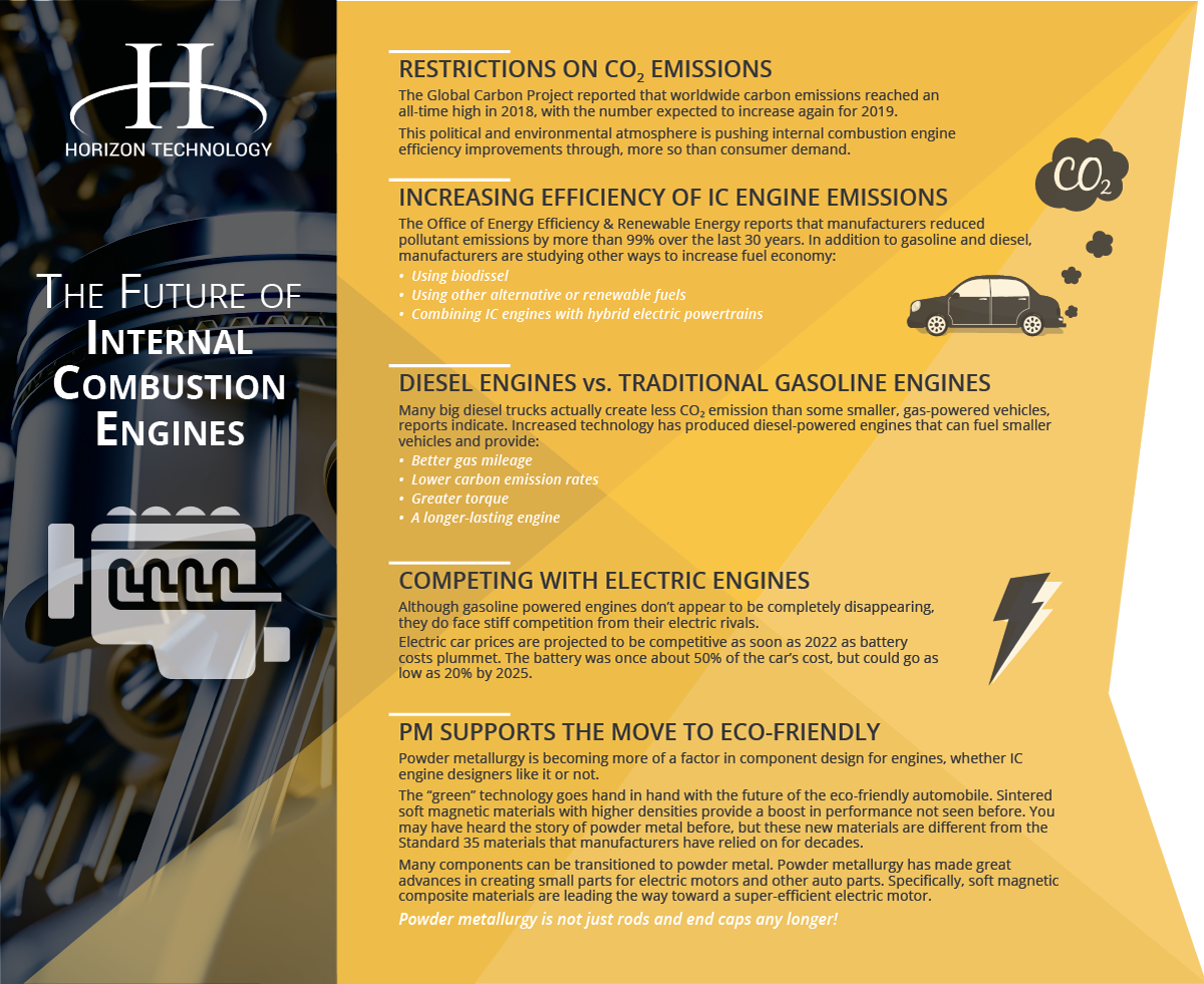 future of internal combustion engine design infographic