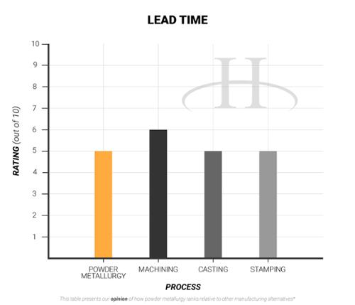 Lead Time- advantages of powder metallurgy