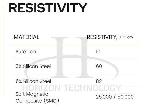 sintered soft magnetic materials resistivity chart