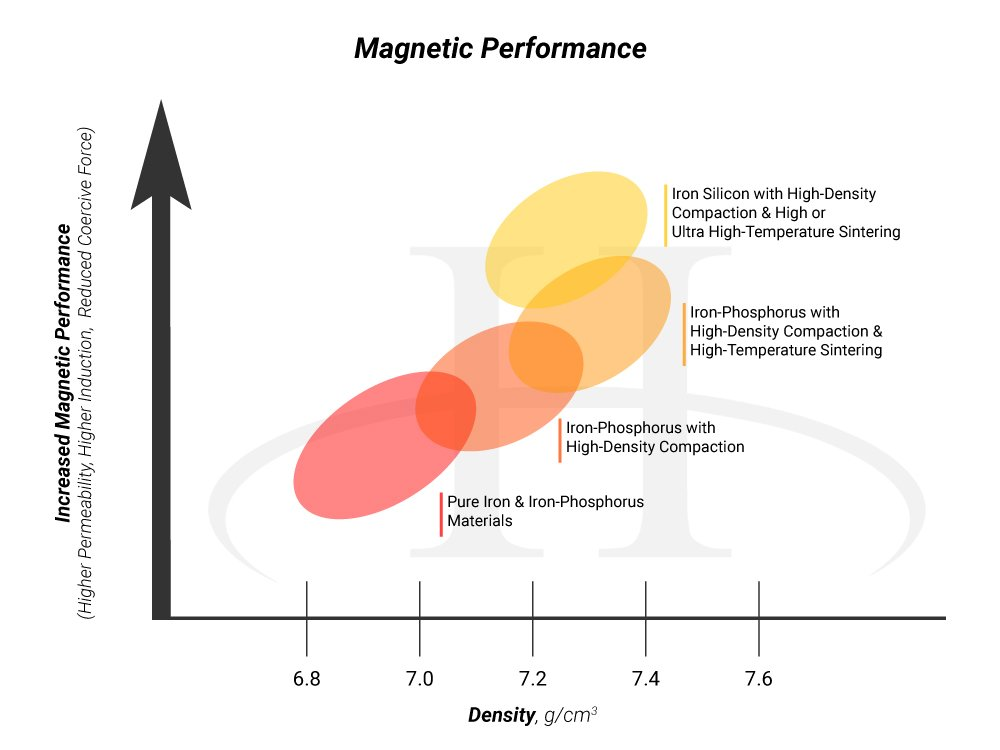 Magnetic-Performance-Chart