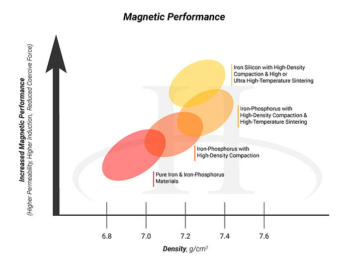design considerations & rules of powder metallurgy materials - Magnetics Chart