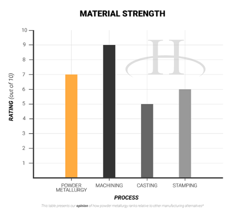 Material Strength- advantages of powder metallurgy