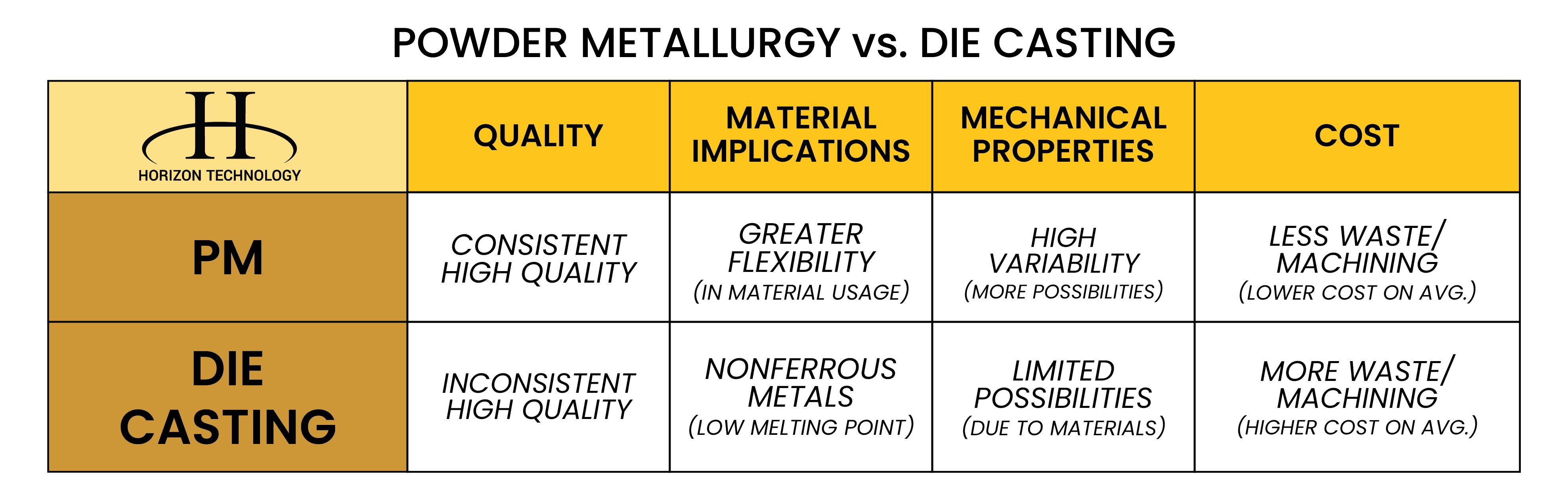 Advantages Of Powder Metallurgy Vs Die Casting