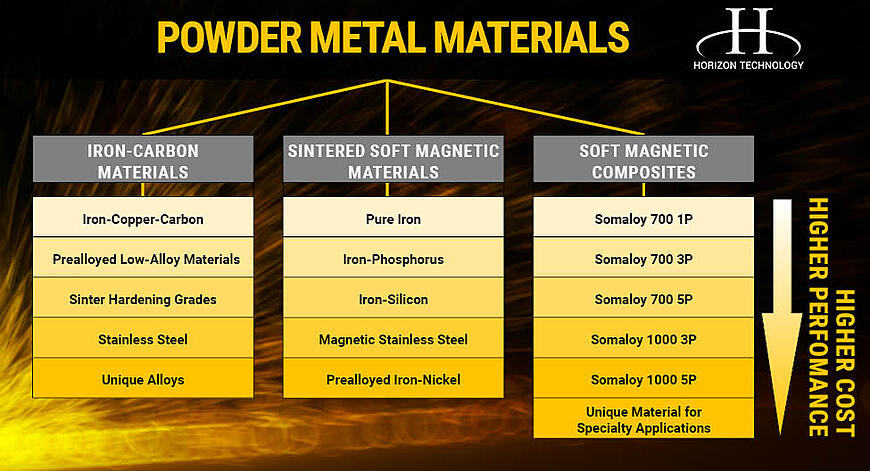Powder Metal Materials Flow Chart
