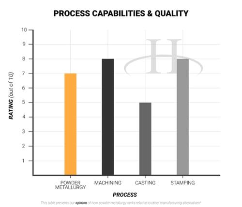 Process Capabilities - advantages of powder metallurgy