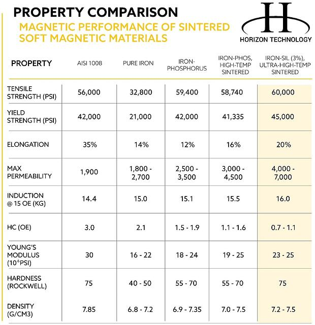 Property Comparison chart-magnetic-performance-of-soft-magnetic-materials-updated-10-7-2021-1-1