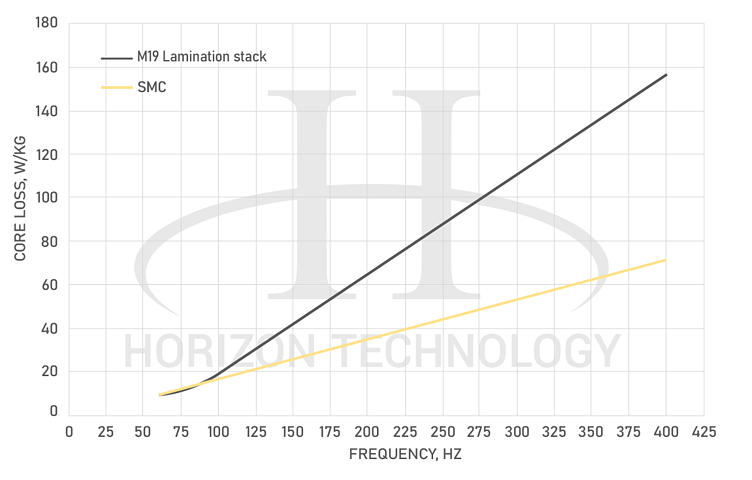 SMC vs- lamination core loss frequency Chart - properties of powder metallurgy electric motor materials