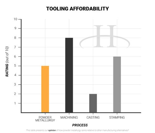 Tooling Affordability- advantages of powder metallurgy