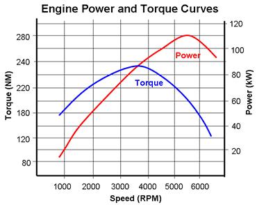 automotive powertrain design - torque chart 1