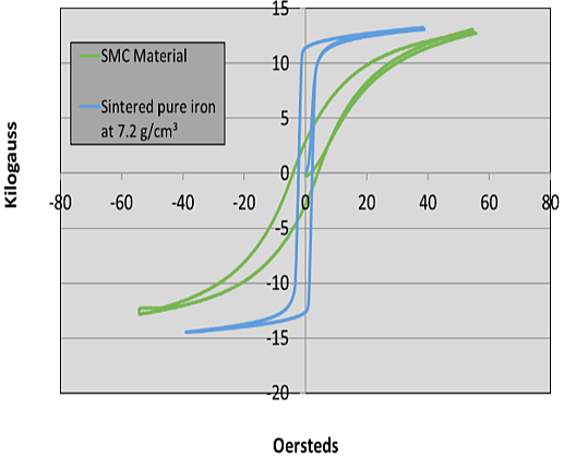 bh magnetization curve - soft magnetic composite vs lamination steel