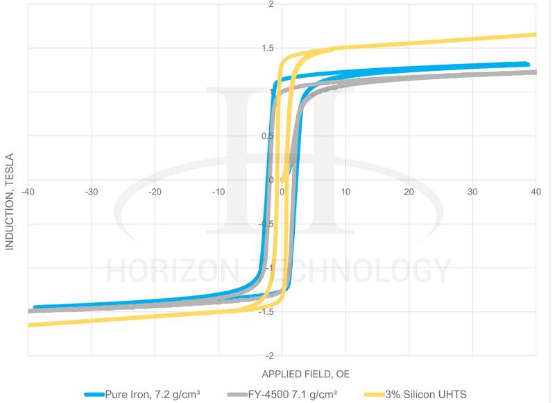 dc elctric motor design - soft magnetic alloys - bh curve-1