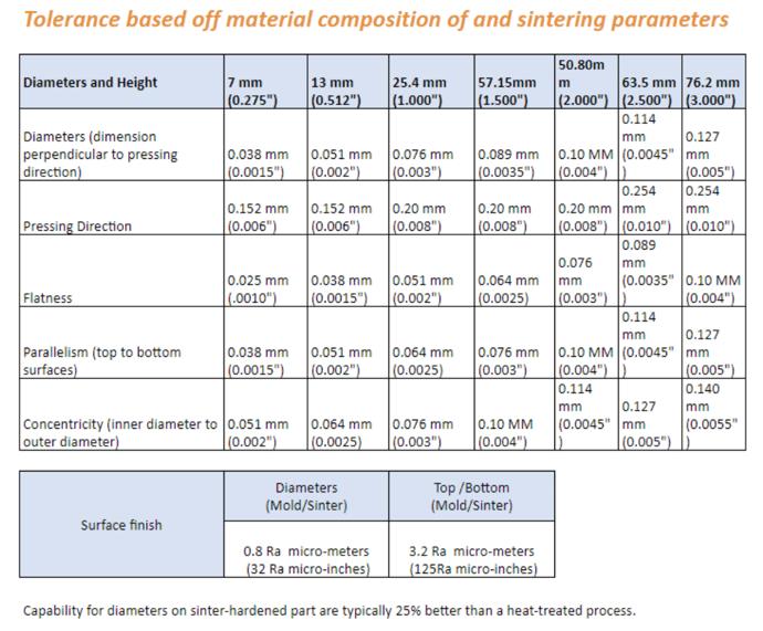design considerations for powder metallurgy chart-2