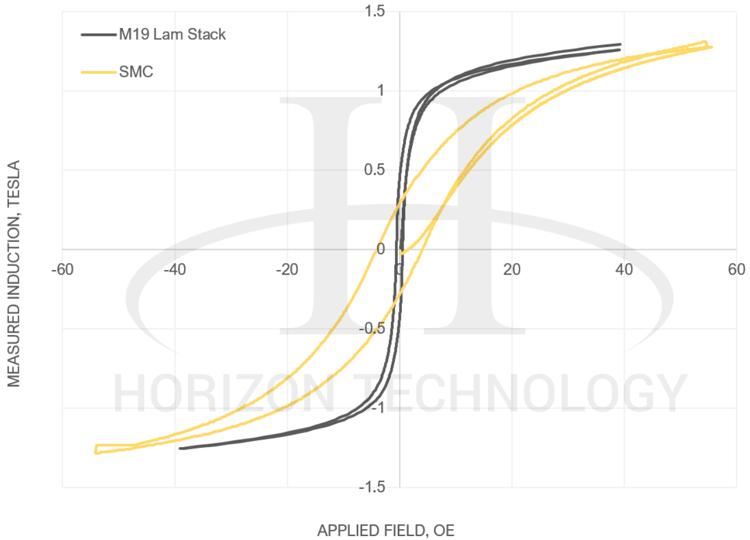 electric motor material chart - B-H Curve - powder metallurgy SMC vs- Lamination