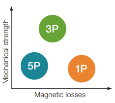 electromagnetic component design - 1p 3p 5p hoganas