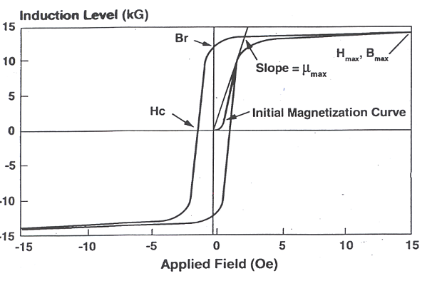 Hysteresis Loss in DC Motors - BH Magnetization Curve