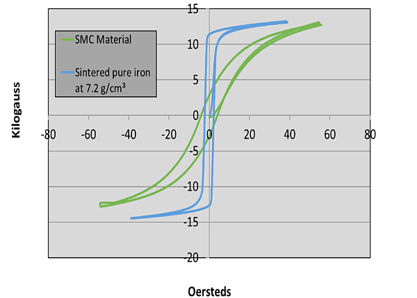 powder metallurgy materials b-h curve 1