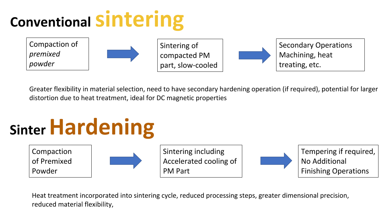 conventional sintering process vs. sinter hardening - flow chart